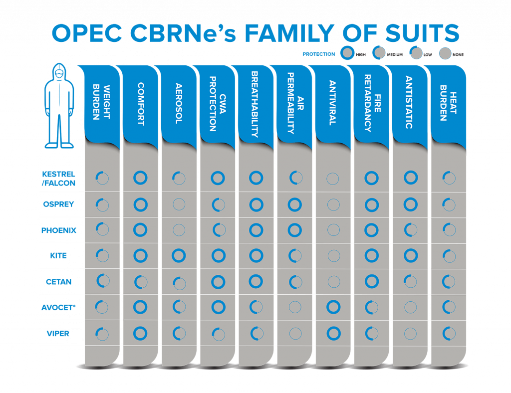 OPEC CBRNe's FAMILY OF SUITS